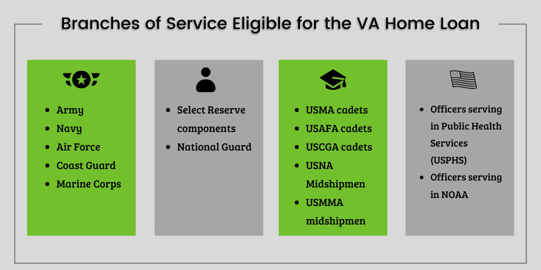 A graphic showing the branches of service eligible for the VA Home Loan