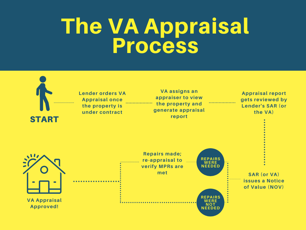 A graphic showing the VA Appraisal process from start to finish